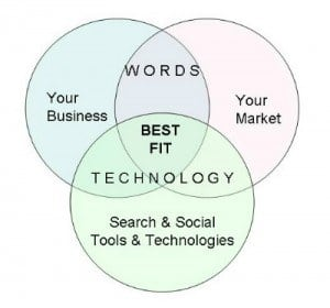 "Best Fit - A visual representation of what it means to find the ""best fit"" when it comes to organic optimization. Shows the intersection of the words used in your business, your market, and the social media technologies used by both."